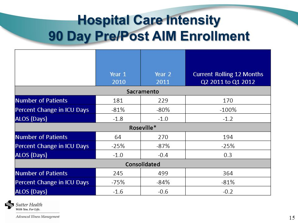 15 Hospital Care Intensity 90 Day Pre/Post AIM Enrollment Year 1 2010 Year 2 2011 Current Rolling 12 Months Q2 2011 to Q1 2012 Sacramento Number of Patients181229170 Percent Change in ICU Days-81%-80%-100% ALOS (Days)-1.8-1.2 Roseville* Number of Patients64270194 Percent Change in ICU Days-25%-87%-25% ALOS (Days)-0.40.3 Consolidated Number of Patients245499364 Percent Change in ICU Days-75%-84%-81% ALOS (Days)-1.6-0.6-0.2