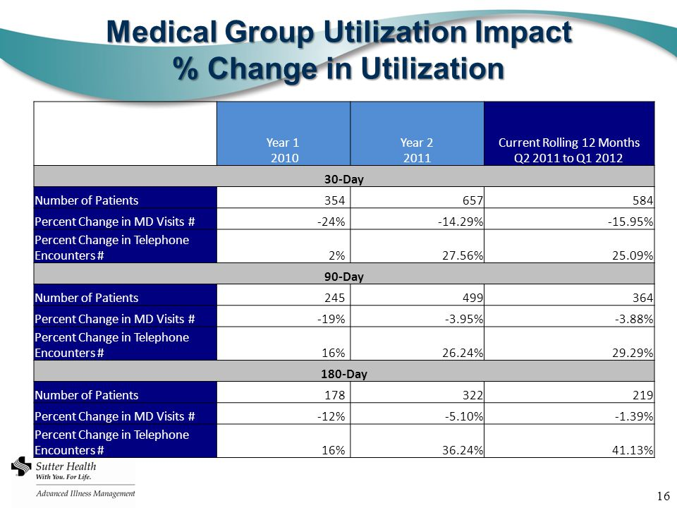 16 Medical Group Utilization Impact % Change in Utilization Year 1 2010 Year 2 2011 Current Rolling 12 Months Q2 2011 to Q1 2012 30-Day Number of Patients354657584 Percent Change in MD Visits #-24%-14.29%-15.95% Percent Change in Telephone Encounters #2%27.56%25.09% 90-Day Number of Patients245499364 Percent Change in MD Visits #-19%-3.95%-3.88% Percent Change in Telephone Encounters #16%26.24%29.29% 180-Day Number of Patients178322219 Percent Change in MD Visits #-12%-5.10%-1.39% Percent Change in Telephone Encounters #16%36.24%41.13%