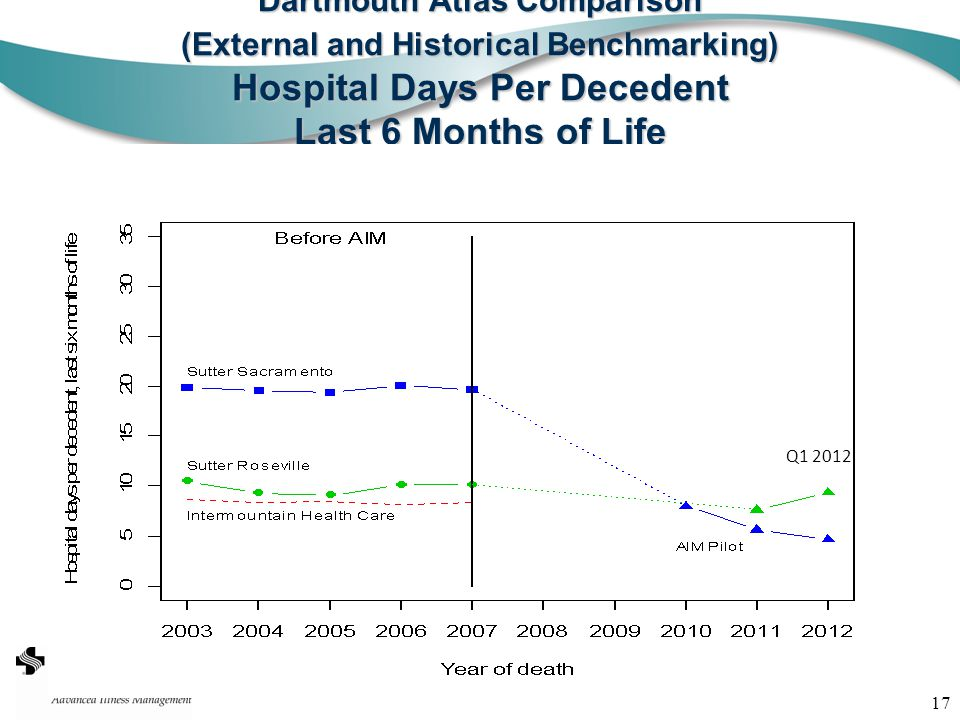 17 Dartmouth Atlas Comparison (External and Historical Benchmarking) Hospital Days Per Decedent Last 6 Months of Life 2010- Q1 2012 Q1 2012