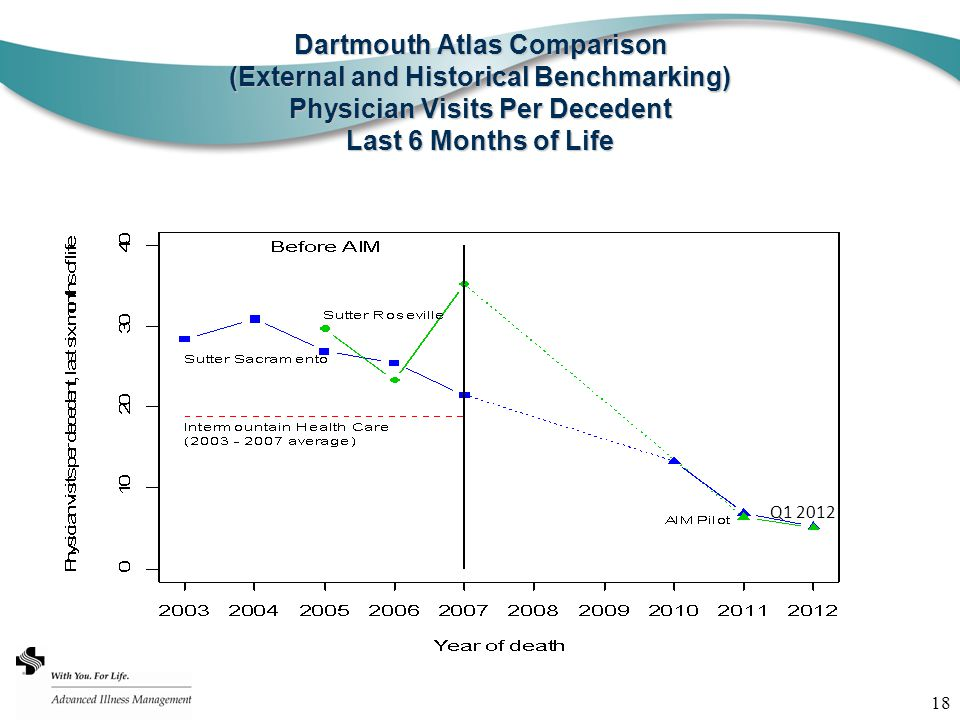 18 Dartmouth Atlas Comparison (External and Historical Benchmarking) Physician Visits Per Decedent Last 6 Months of Life 2010-Q1 2012 Q1 2012