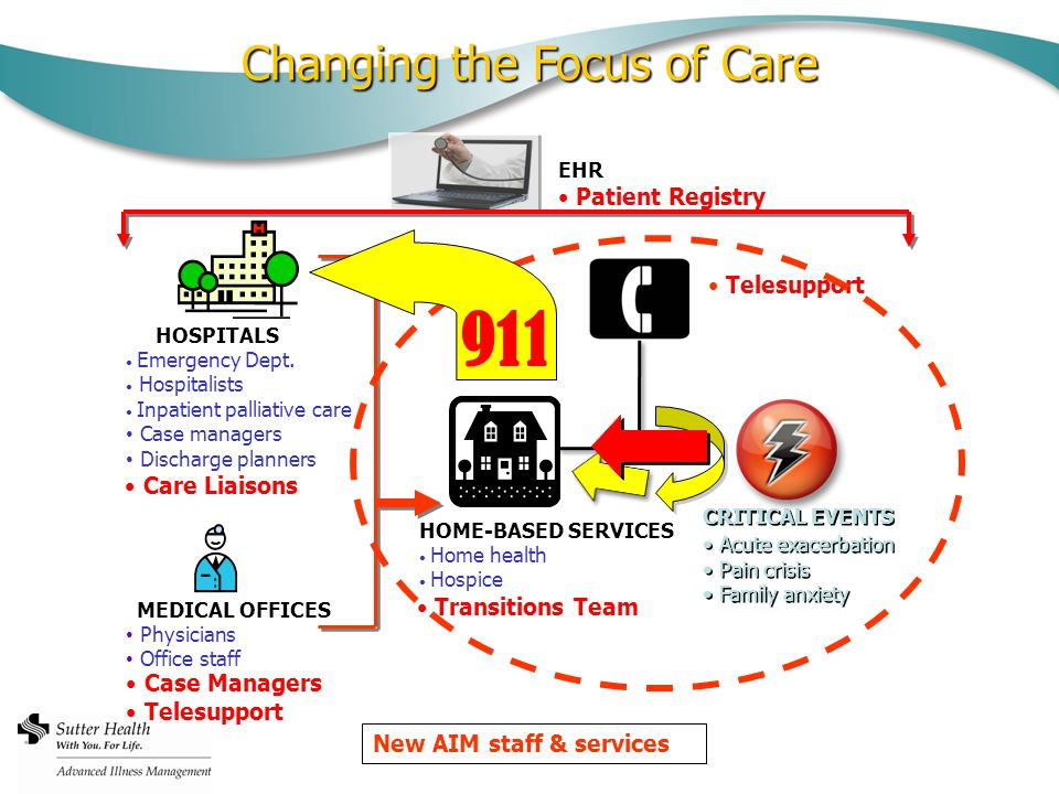 Changing the Focus of Care HOSPITALS Emergency Dept.