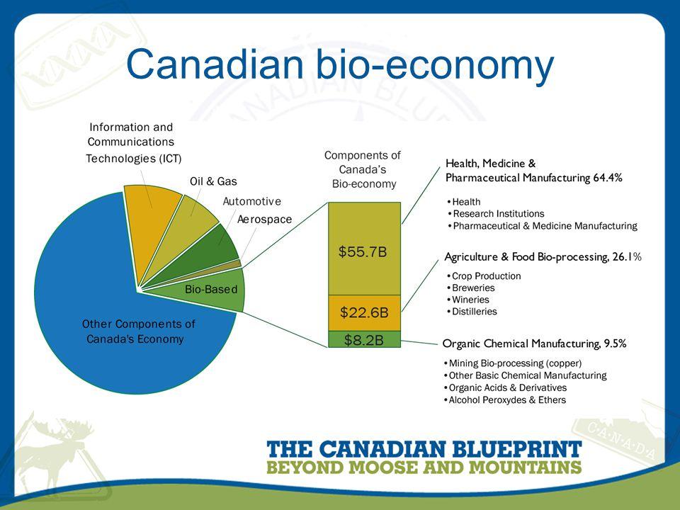 Canadian bio-economy