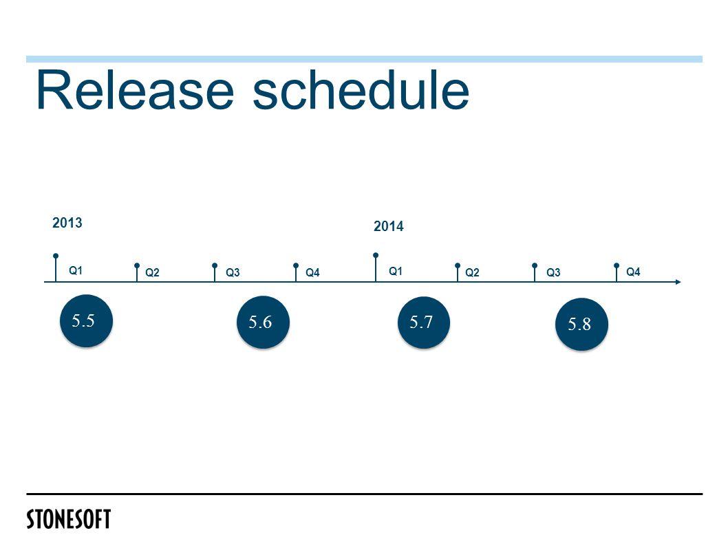 Release schedule Q1 2013 2014 Q2Q3Q4 Q1 Q2Q3 Q4 5.75.55.65.8