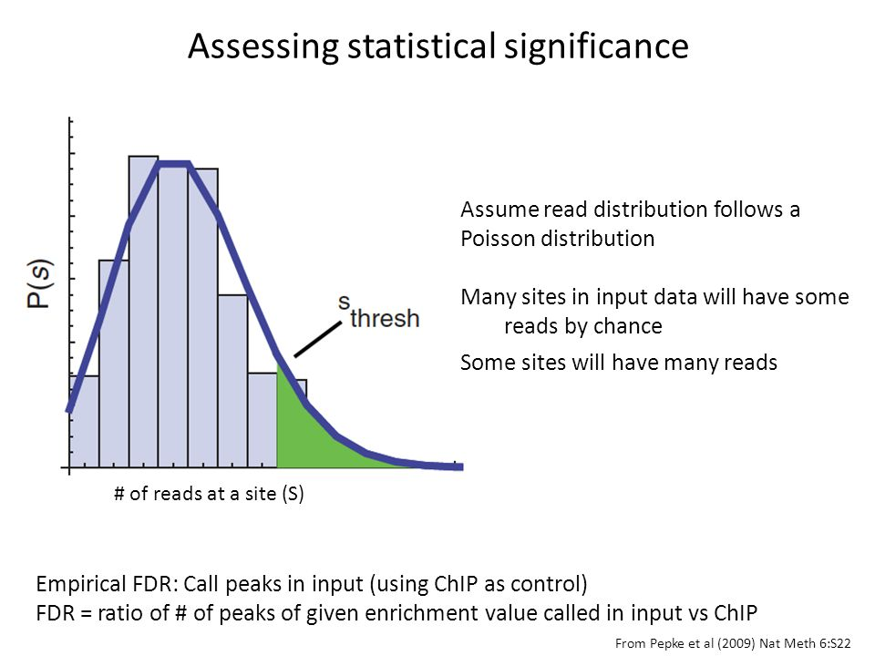 Assessing statistical significance # of reads at a site (S) Empirical FDR: Call peaks in input (using ChIP as control) FDR = ratio of # of peaks of gi