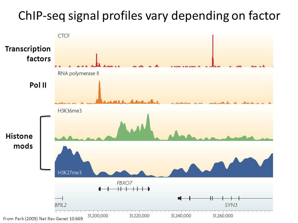 ChIP-seq signal profiles vary depending on factor Transcription factors Pol II Histone mods From Park (2009) Nat Rev Genet 10:669