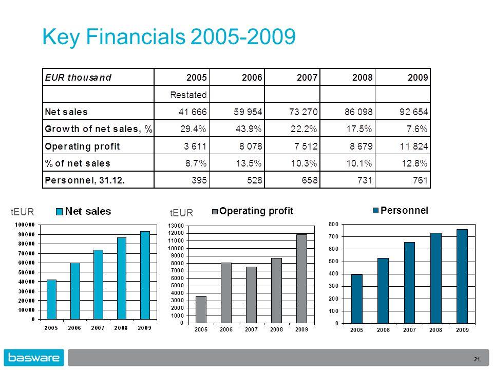 Key Financials 2005-2009 21 tEUR