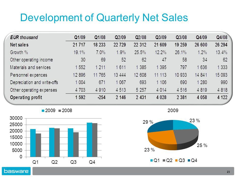 Development of Quarterly Net Sales 23
