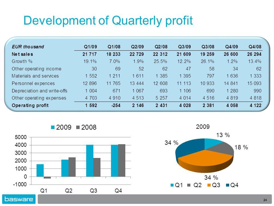 Development of Quarterly profit 24