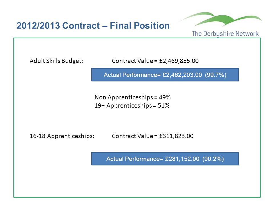 2013/2014 Contract – Quarter 1 Position Adult Skills Budget: Contract Value = £2,123,134.00 Anticipated Performance to Period 12 = £1,734,721.00 (81.7%) Non Apprenticeships = £1,100,514.00 (51.8%) Min.