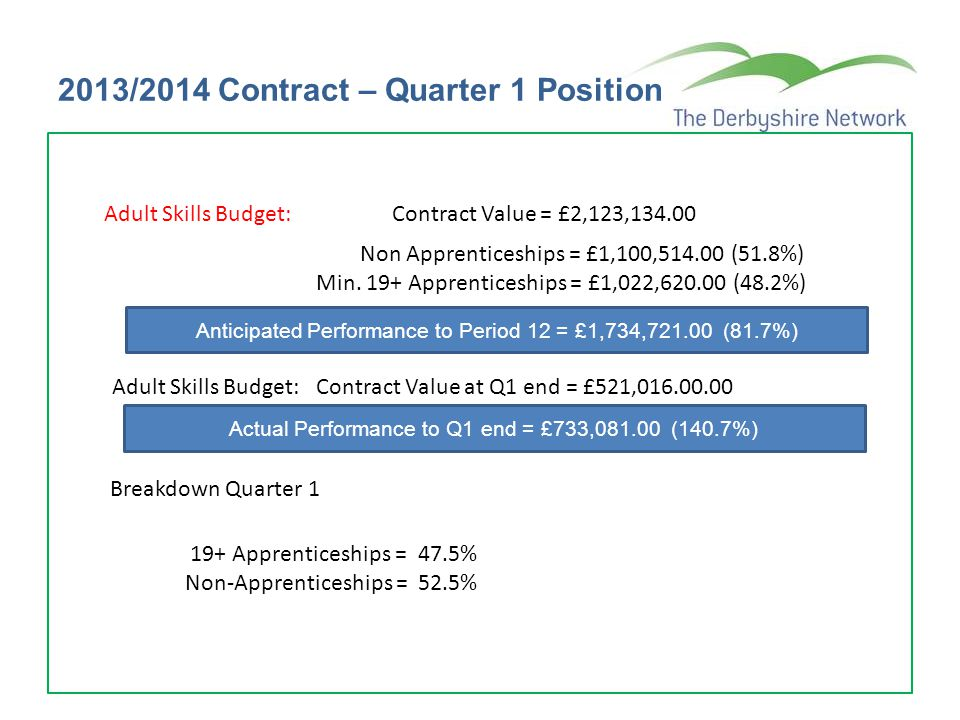 2013/2014 Contract – Quarter 1 Position 16-18 Apprenticeships: Contract Value = £343,737.00 Anticipated Performance to Period 12 = £363,020.00 (100.6%) 16-18 Apprenticeships: Contract Value at Q1 end = £93,840.00 Actual Performance to Q1 end = £97,169.00 (103.6%) 16-18 Traineeships: Contract Value = £124,303 Actual Performance to Q1 end = £0 (0%)