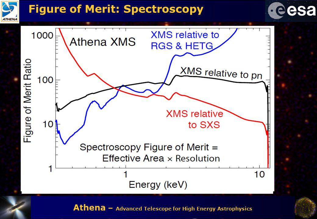 Athena – Advanced Telescope for High Energy Astrophysics Figure of Merit: Spectroscopy