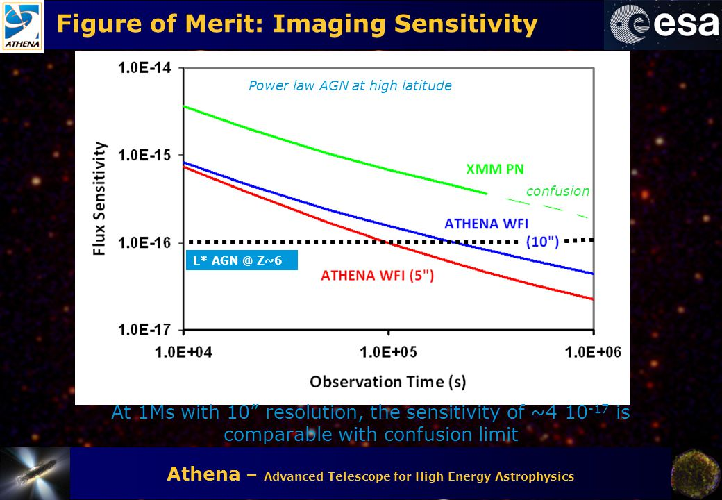 """Athena – Advanced Telescope for High Energy Astrophysics Figure of Merit: Imaging Sensitivity confusion At 1Ms with 10"""" resolution, the sensitivity of"""