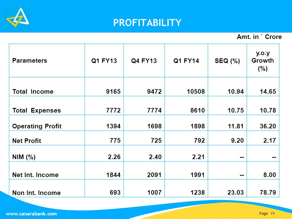 Page 19 www.canarabank.com PROFITABILITY Parameters Q1 FY13Q4 FY13Q1 FY14SEQ (%) y.o.y Growth (%) Total Income 916594721050810.9414.65 Total Expenses 77727774861010.7510.78 Operating Profit 13941698189811.8136.20 Net Profit 7757257929.202.17 NIM (%) 2.262.402.21-- Net Int.