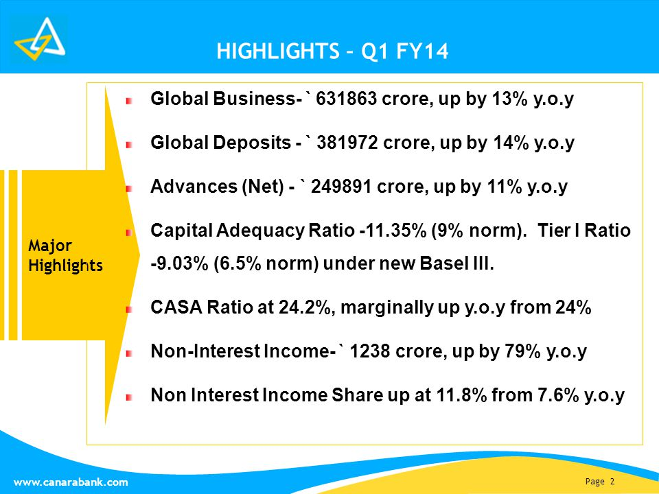 Page 2 www.canarabank.com HIGHLIGHTS – Q1 FY14 Major Highlights Global Business- ` 631863 crore, up by 13% y.o.y Global Deposits - ` 381972 crore, up by 14% y.o.y Advances (Net) - ` 249891 crore, up by 11% y.o.y Capital Adequacy Ratio -11.35% (9% norm).