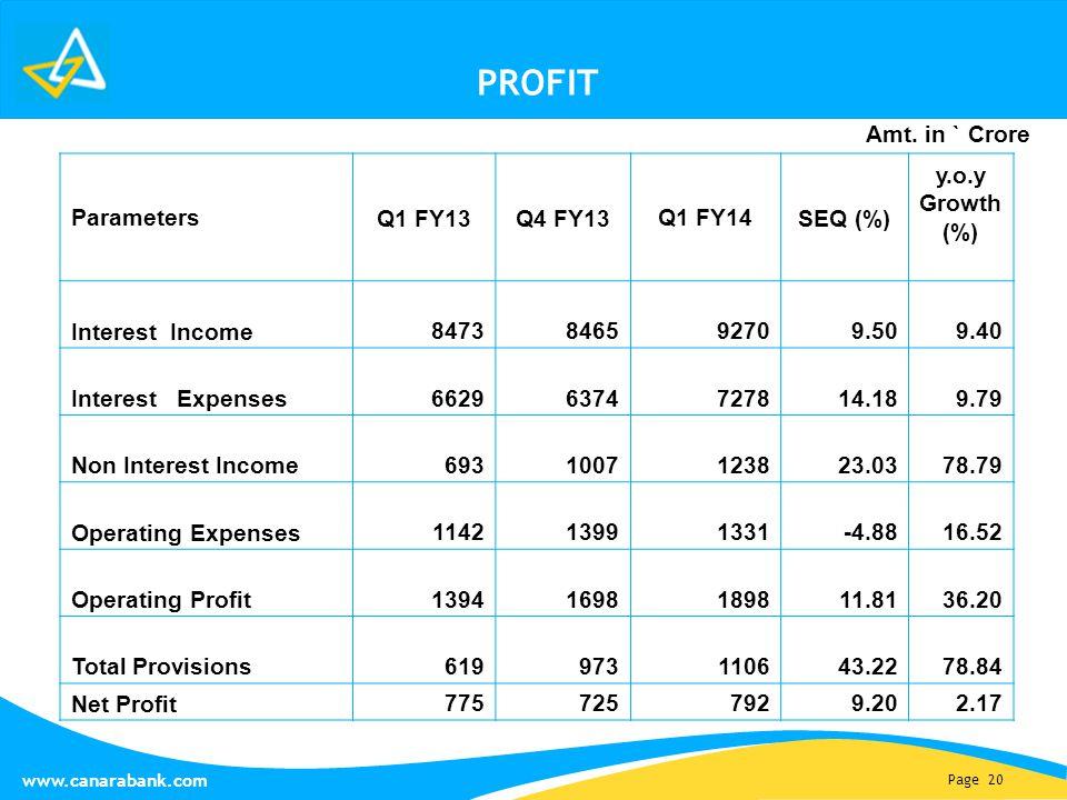 Page 20 www.canarabank.com PROFIT Parameters Q1 FY13Q4 FY13Q1 FY14SEQ (%) y.o.y Growth (%) Interest Income 8473846592709.509.40 Interest Expenses 66296374727814.189.79 Non Interest Income 6931007123823.0378.79 Operating Expenses 114213991331-4.8816.52 Operating Profit 13941698189811.8136.20 Total Provisions 619973110643.2278.84 Net Profit 7757257929.202.17 Amt.