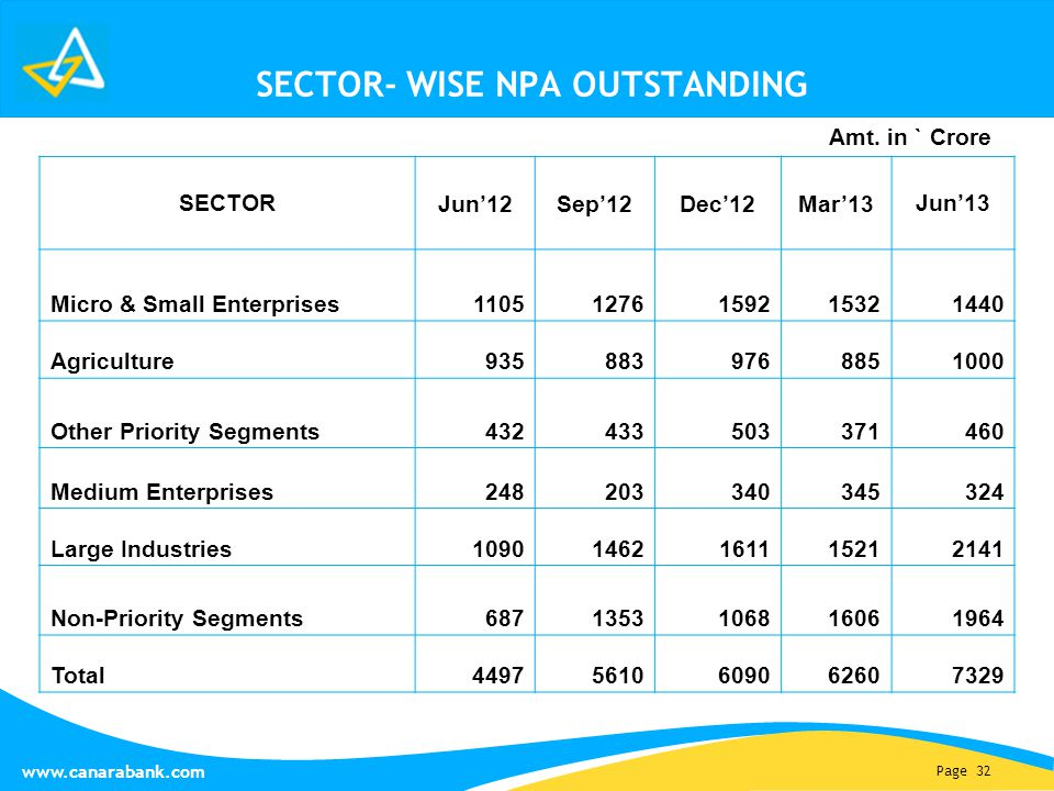 Page 32 www.canarabank.com SECTOR- WISE NPA OUTSTANDING SECTOR Jun'12Sep'12Dec'12Mar'13Jun'13 Micro & Small Enterprises 11051276159215321440 Agriculture9358839768851000 Other Priority Segments432433503371460 Medium Enterprises248203340345324 Large Industries10901462161115212141 Non-Priority Segments6871353106816061964 Total44975610609062607329 Amt.