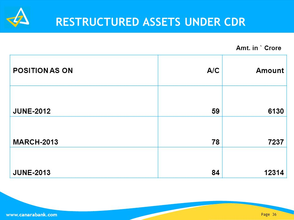 Page 36 www.canarabank.com RESTRUCTURED ASSETS UNDER CDR POSITION AS ONA/CAmount JUNE-2012 596130 MARCH-2013 787237 JUNE-2013 8412314 Amt.