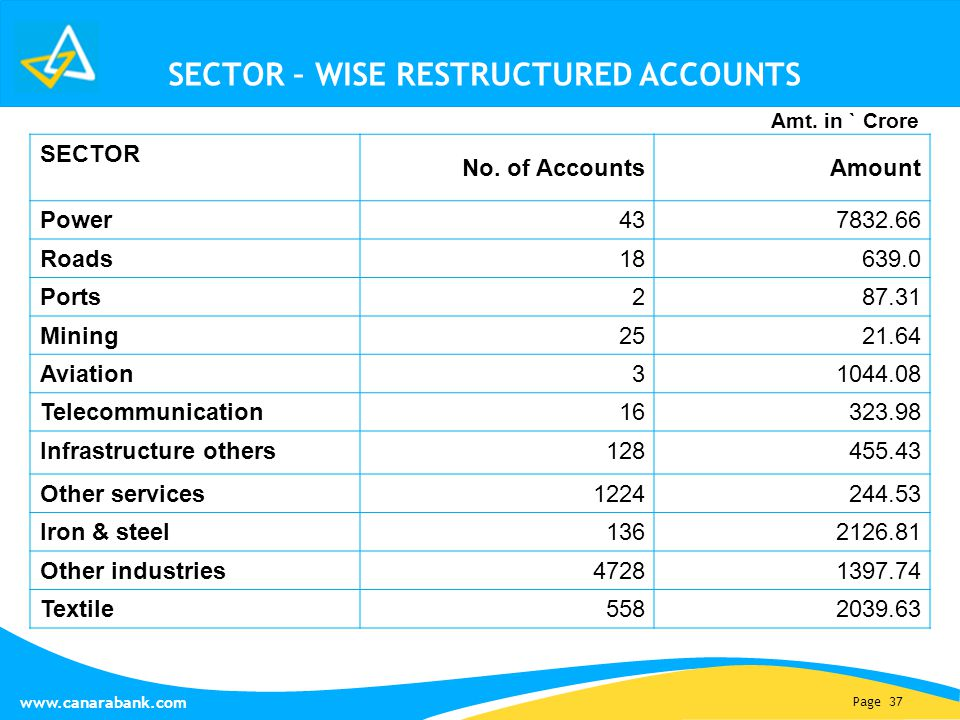 Page 37 www.canarabank.com SECTOR – WISE RESTRUCTURED ACCOUNTS SECTOR No.