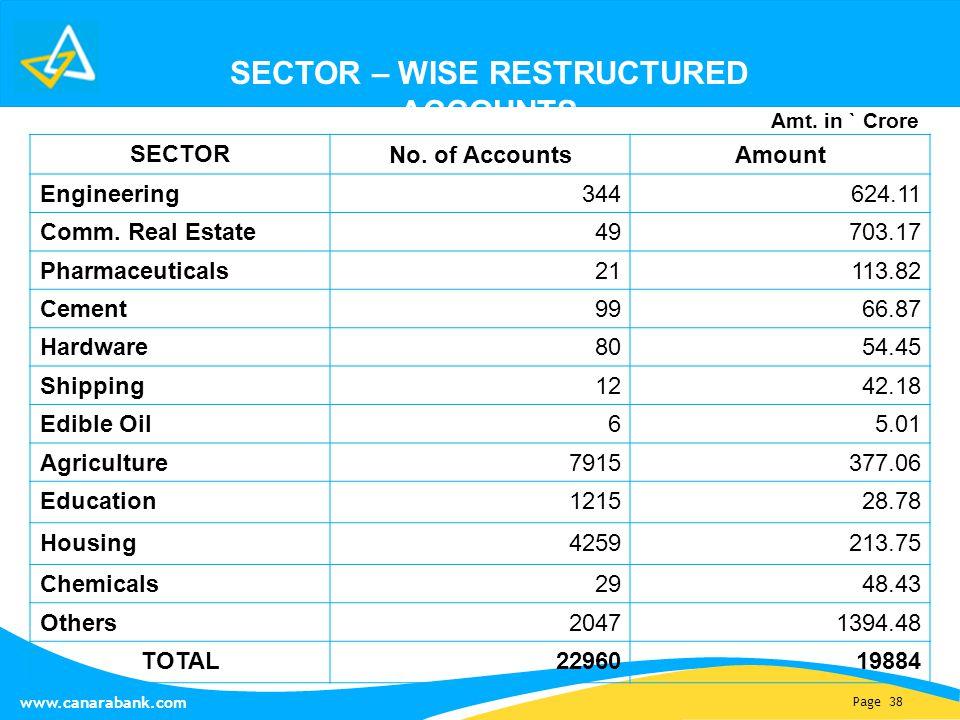 Page 38 www.canarabank.com SECTOR No. of AccountsAmount Engineering344624.11 Comm.
