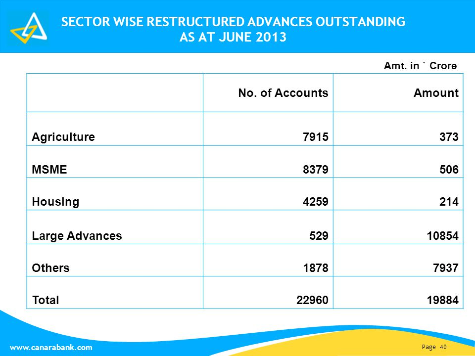 Page 40 www.canarabank.com SECTOR WISE RESTRUCTURED ADVANCES OUTSTANDING AS AT JUNE 2013 No.
