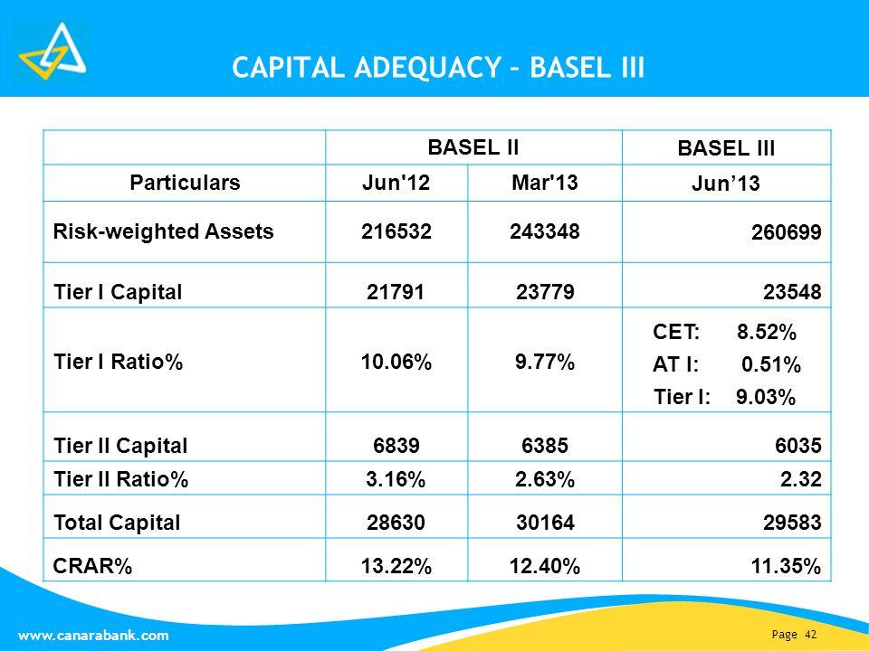 Page 42 www.canarabank.com CAPITAL ADEQUACY – BASEL III BASEL II BASEL III ParticularsJun 12Mar 13 Jun'13 Risk-weighted Assets216532243348 260699 Tier I Capital217912377923548 Tier I Ratio%10.06%9.77% CET: 8.52% AT I: 0.51% Tier I: 9.03% Tier II Capital68396385 6035 Tier II Ratio%3.16%2.63%2.32 Total Capital286303016429583 CRAR%13.22%12.40%11.35%