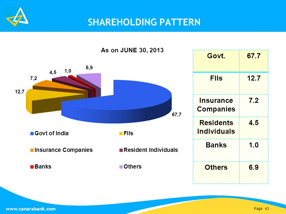 Page 43 www.canarabank.com SHAREHOLDING PATTERN As on JUNE 30, 2013 Govt.67.7 FIIs12.7 Insurance Companies 7.2 Residents Individuals 4.5 Banks1.0 Others6.9