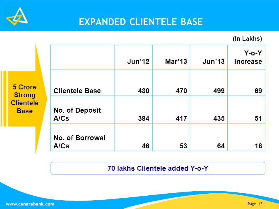 Page 47 www.canarabank.com EXPANDED CLIENTELE BASE 5 Crore Strong Clientele Base Jun'12Mar'13Jun'13 Y-o-Y Increase Clientele Base43047049969 No.