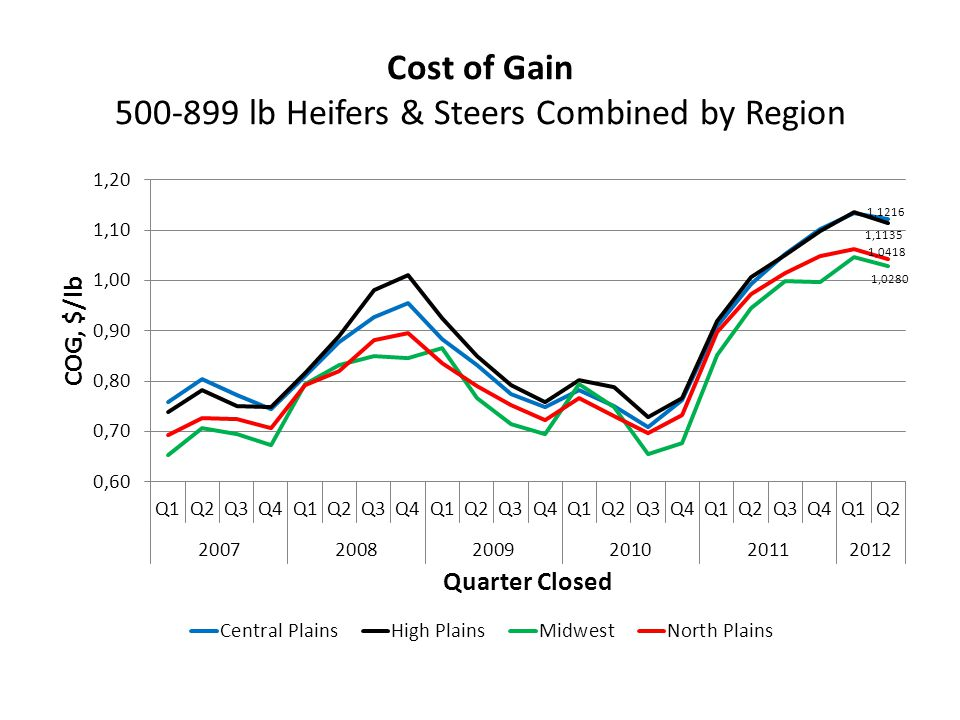 Cost of Gain 500-899 lb Heifers & Steers Combined by Region