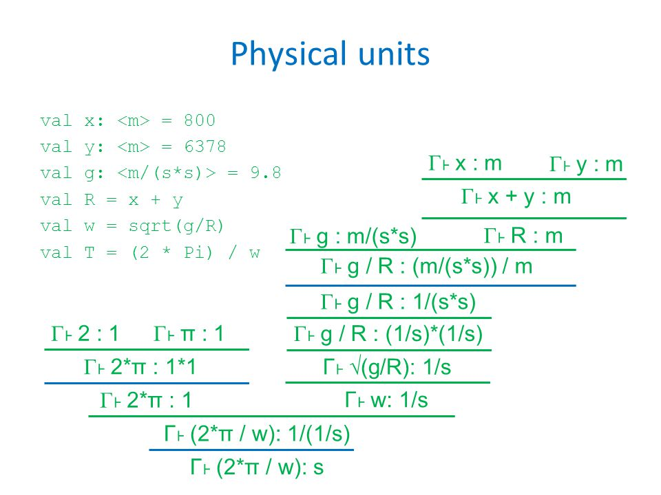 Physical units val x: = 800 val y: = 6378 val g: = 9.8 val R = x + y val w = sqrt(g/R) val T = (2 * Pi) / w Γ x : m Γ x + y : m Γ g : m/(s*s) Γ g / R : (m/(s*s)) / m Γ 2 : 1 Γ π : 1 Γ 2*π : 1*1 Γ g / R : (1/s)*(1/s) Γ √(g/R): 1/s Γ y : m Γ R : m Γ g / R : 1/(s*s) Γ 2*π : 1 Γ w: 1/s Γ (2*π / w): 1/(1/s) Γ (2*π / w): s