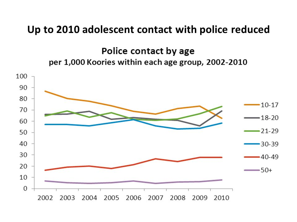 Up to 2010 adolescent contact with police reduced