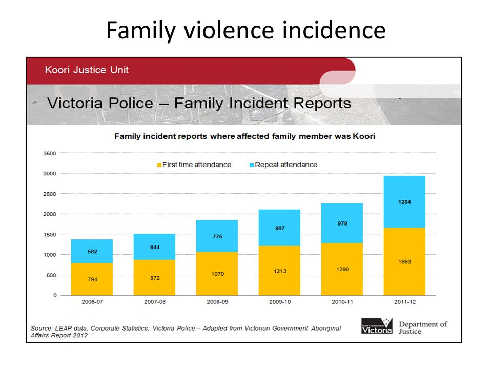 Family violence incidence