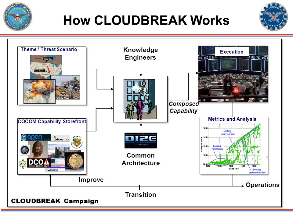 ODDR&E PBR11 Issue: Deployable Force 07/06/09 Page-4 How CLOUDBREAK Works Theme / Threat Scenario Composed Capability I Transition CLOUDBREAK Campaign Metrics and Analysis Tools COCOM Capability Storefront Common Architecture Knowledge Engineers Execution Improve Operations