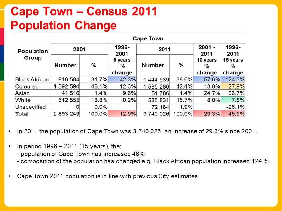 Cape Town – Census 2011 Population Change In 2011 the population of Cape Town was 3 740 025, an increase of 29.3% since 2001.