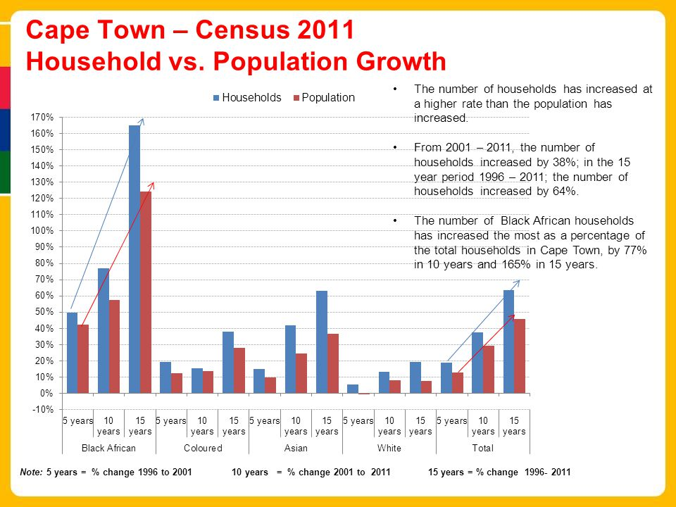 Cape Town – Census 2011 Household vs.