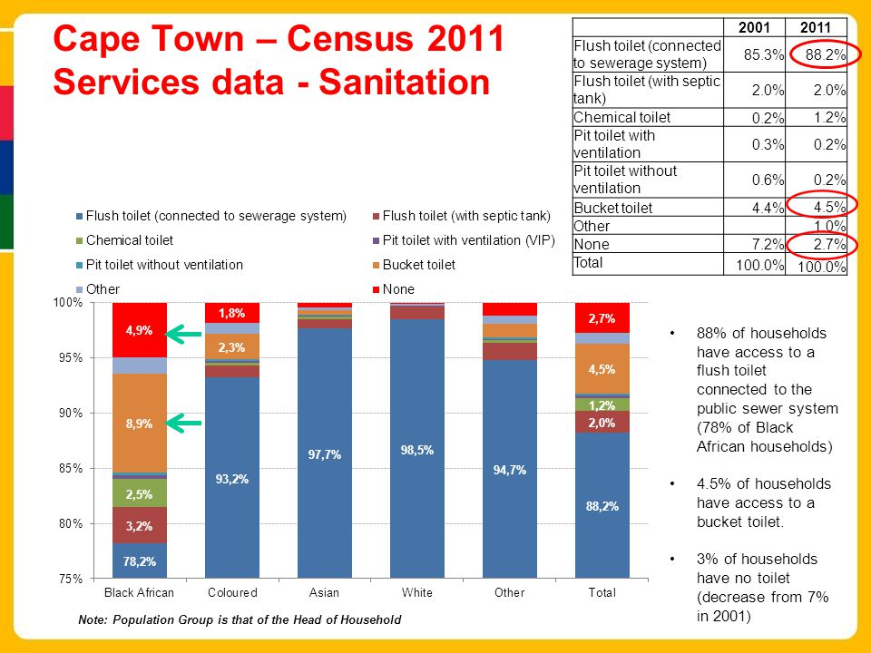 Cape Town – Census 2011 Services data - Sanitation 20012011 Flush toilet (connected to sewerage system) 85.3%88.2% Flush toilet (with septic tank) 2.0% Chemical toilet0.2%1.2% Pit toilet with ventilation 0.3%0.2% Pit toilet without ventilation 0.6%0.2% Bucket toilet4.4%4.5% Other 1.0% None7.2%2.7% Total 100.0% Note: Population Group is that of the Head of Household 88% of households have access to a flush toilet connected to the public sewer system (78% of Black African households) 4.5% of households have access to a bucket toilet.