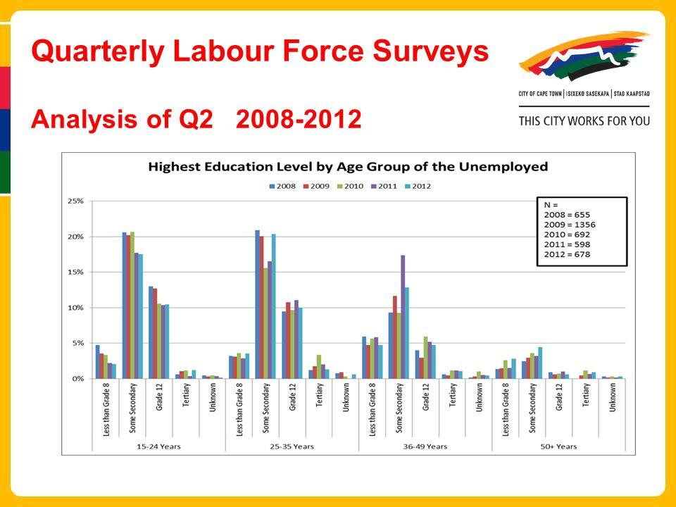 Quarterly Labour Force Surveys Analysis of Q2 2008-2012