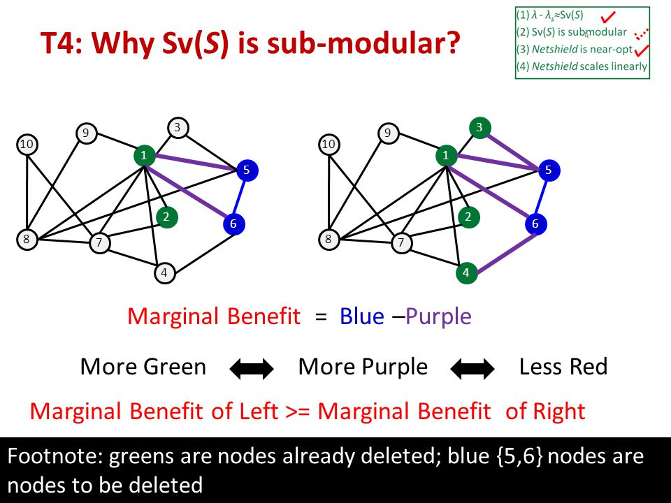 16 1 3 10 8 7 4 6 5 2 9 Marginal Benefit = Blue –Purple More Green Footnote: greens are nodes already deleted; blue {5,6} nodes are nodes to be delete