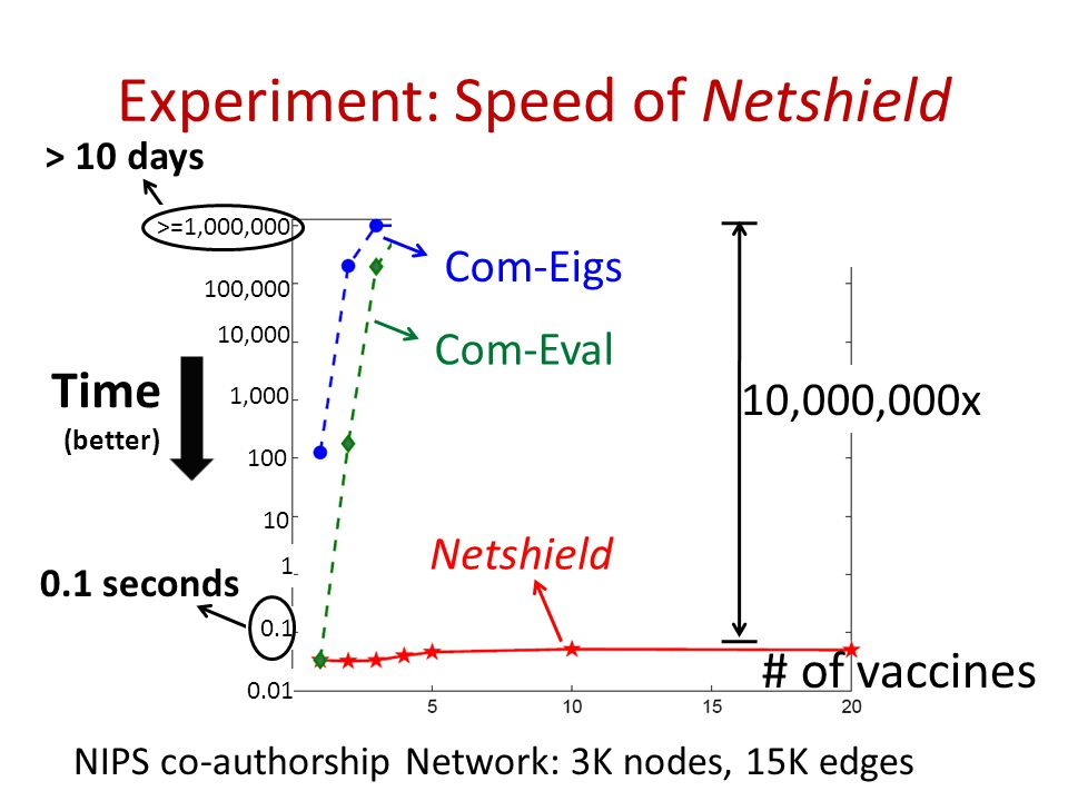 Experiment: Speed of Netshield 19 > 10 days 0.1 seconds Netshield (better) 100,000 >=1,000,000 10,000 10 1 0.1 0.01 Com-Eigs Com-Eval NIPS co-authorsh