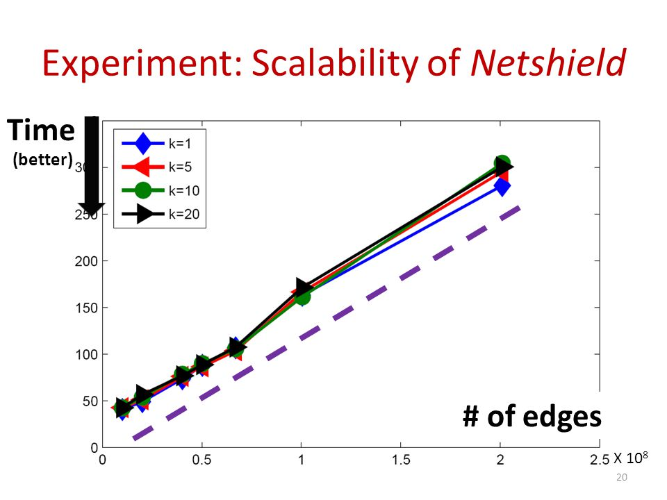Experiment: Scalability of Netshield Time # of edges (better) X 10 8 20