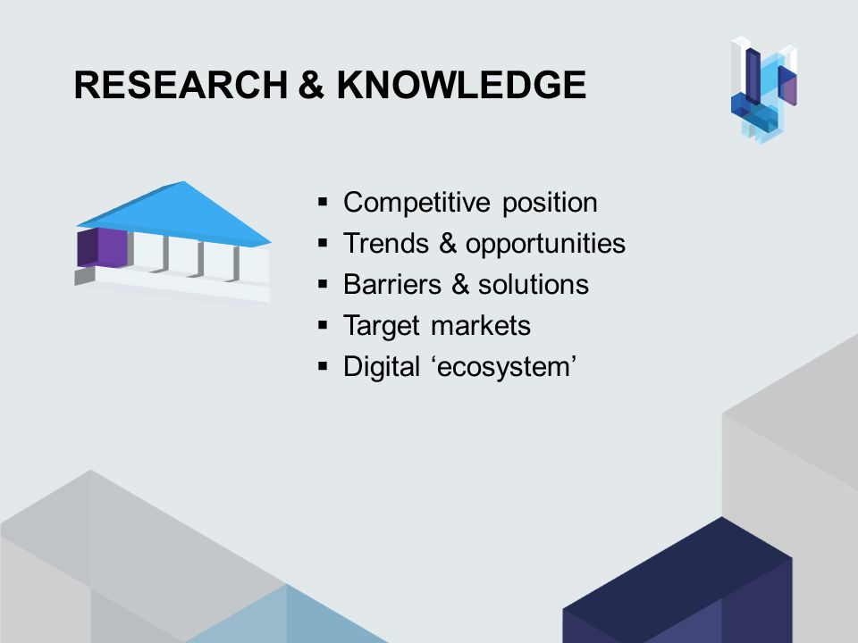 RESEARCH & KNOWLEDGE  Competitive position  Trends & opportunities  Barriers & solutions  Target markets  Digital 'ecosystem'