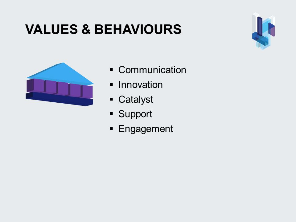 VALUES & BEHAVIOURS  Communication  Innovation  Catalyst  Support  Engagement