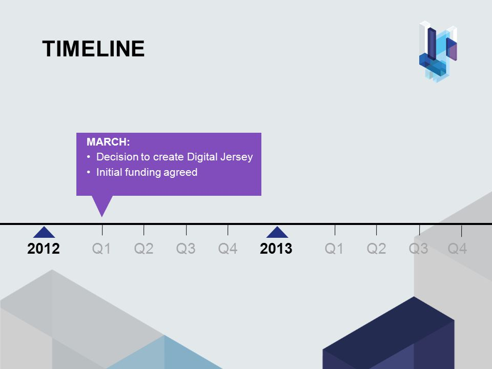TIMELINE MARCH: Decision to create Digital Jersey Initial funding agreed Q3 Q4 Q1Q2Q3 20122013 Q1Q2 Q4