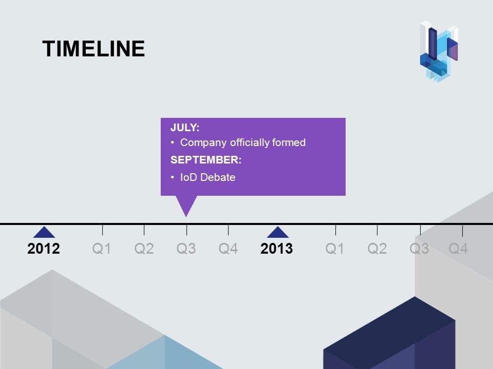 TIMELINE JULY: Company officially formed SEPTEMBER: IoD Debate Q3 Q4 Q1Q2Q3 20122013 Q1Q2 Q4