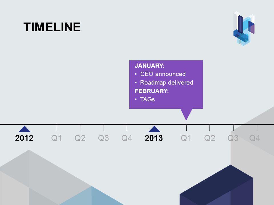 TIMELINE SEPTEMBER: Business Plan Q3 Q4 Q1Q2Q3 20122013 Q1Q2 Q4