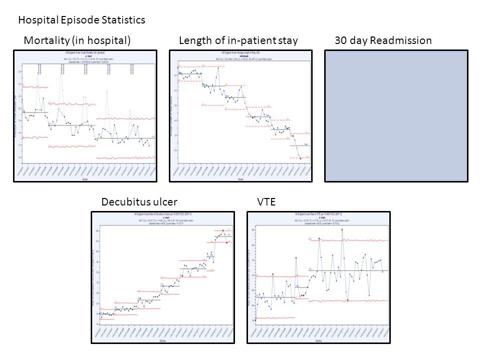 Hospital Episode Statistics