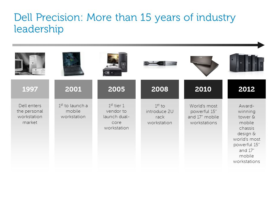 Dell Precision: More than 15 years of industry leadership Dell enters the personal workstation market 1997 1 st to launch a mobile workstation 2001 Aw