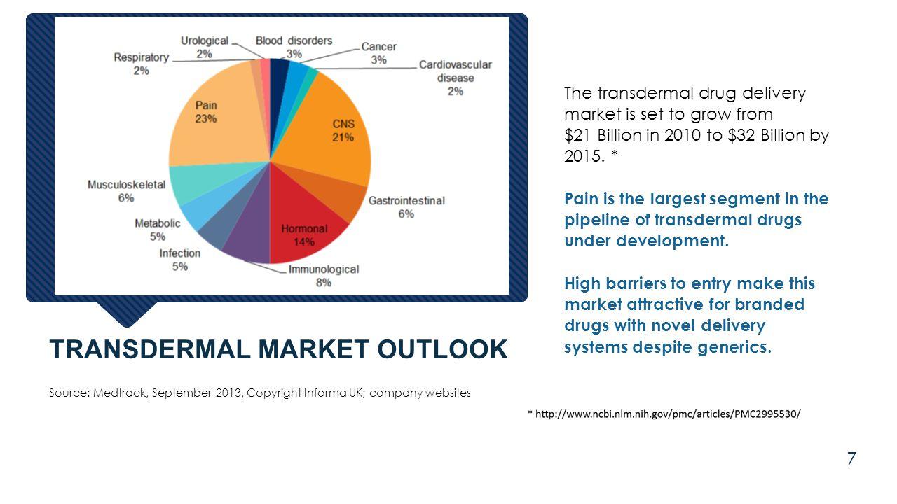 Source: Medtrack, September 2013, Copyright Informa UK; company websites The transdermal drug delivery market is set to grow from $21 Billion in 2010