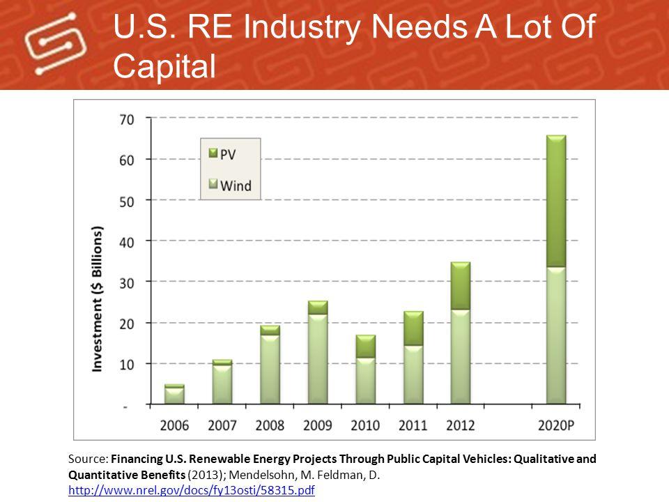 U.S. RE Industry Needs A Lot Of Capital Source: Financing U.S. Renewable Energy Projects Through Public Capital Vehicles: Qualitative and Quantitative