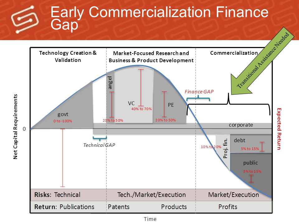 Early Commercialization Finance Gap Transitional Assistance Needed
