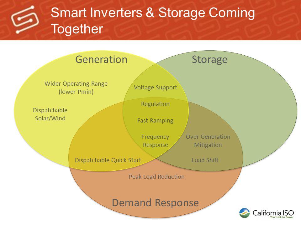 Smart Inverters & Storage Coming Together Demand Response StorageGeneration Voltage Support Regulation Fast Ramping Frequency Response Peak Load Reduc
